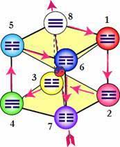 «Куб Закона» с наложением триграмм китайской «Книги Перемен И-Цзин»