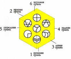 Взаимодействие «Семи Радиальных Плазм»