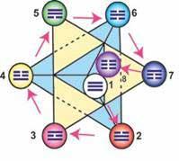 Последовательность Событий и Перемен эволюционных потоков МерКаБа, с наложением триграмм И-Цзин