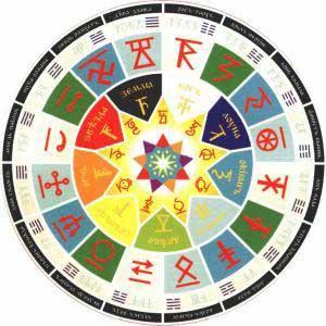 Поэтому энеаграмма изображена на Славяно-Арийском календаре - Круголёте Числобога как одна из осей астрологической концепции календаря 9х16, что соответствует так же и девяти дням недели в Славянской традиции. (Девятый из них так и назывался – неделя, т.к. был посвящён не-деланию - что само по себе является духовной практикой).