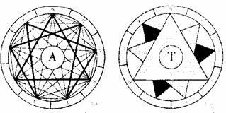 Диаграммы А и Т Раймона Лулла