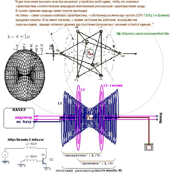 """Ещё про известного сербского учёного Николу Тесла ходили слухи, что он демонстрировал работу """"генераторов свободной электроэнергии"""", типа некой коробки, в которую можно просто включить провода, и запитать необходимый прибор. Изучая патенты Тесла, грузин Капанадзе, а так же и другие исследователи из Чехии, Германии и России создали несколько прототипов полностью работающих установок , мощность которых на сегодняшний день уже составляет сотни киловатт."""